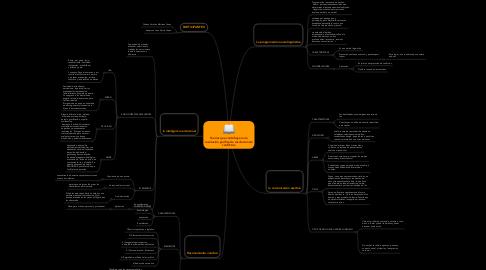 Mind Map: Teorías que contribuyen a la resolución pacífica de resolución de conflictos.