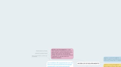 Mind Map: MODELOS DE EQUIPAMIENTO