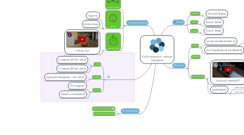 Mind Map: Fizika témazáró - változó mozgások
