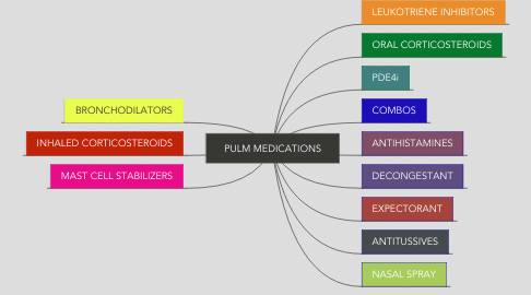 Mind Map: PULM MEDICATIONS
