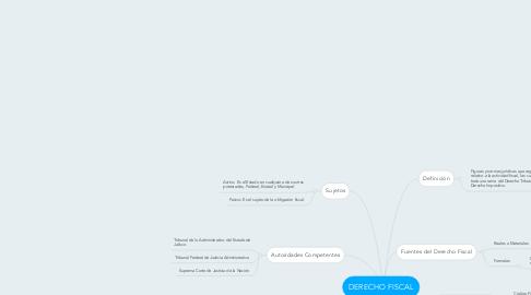 Mind Map: DERECHO FISCAL