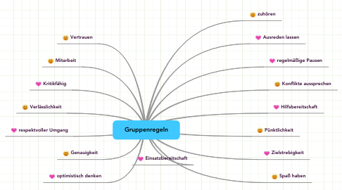 Mind Map: Gruppenregeln