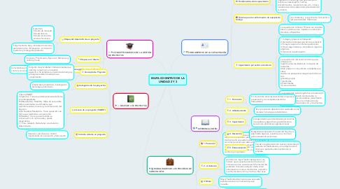 Mind Map: MAPA COGNITIVO DE LA UNIDAD 2 Y 3