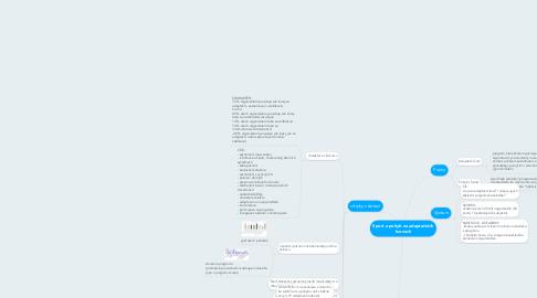Mind Map: Sport a pohyb na adaptačních kurzech