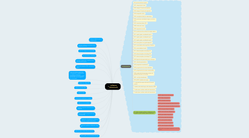 Mind Map: software WinUnisoft