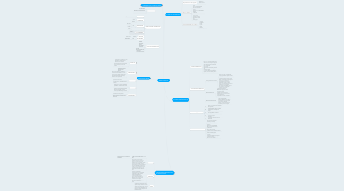 Mind Map: MAPA COGNITIVO