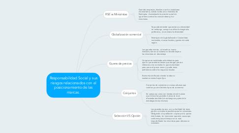 Mind Map: Responsabilidad Social y sus riesgos relacionados con el posicionamiento de las marcas.