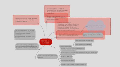 Mind Map: violencia en el noviazgo
