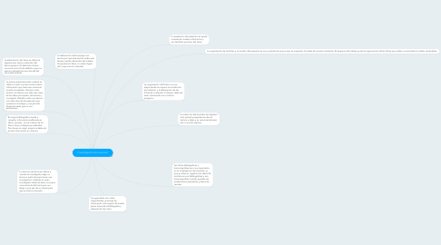 Mind Map: Investigacion documental