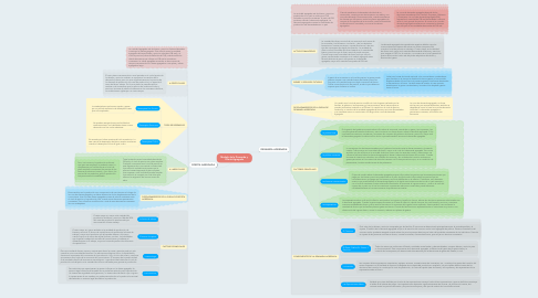 Mind Map: Modelo de la Demanda y Oferta Agregada