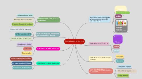 Mind Map: NORMAS DE SALUD