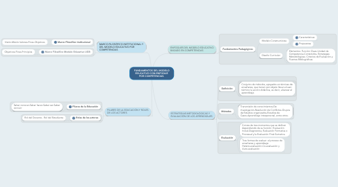 Mind Map: FUNDAMENTOS DEL MODELO EDUCATIVO CON ENFOQUE POR COMPETENCIAS.
