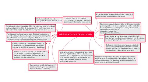 Mind Map: Administración de la cadena de valor