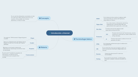 Mind Map: Introducción a Internet