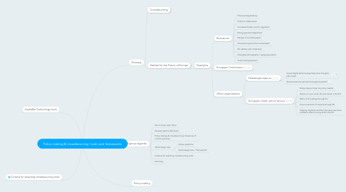 Mind Map: Policy making & crowdsourcing | tools and frameworks