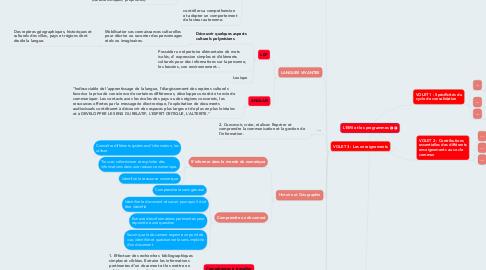 Mind Map: L'EMI et les programmes