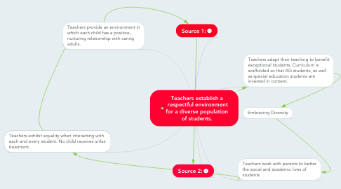 Mind Map: Teachers establish a  respectful environment for a diverse population of students.