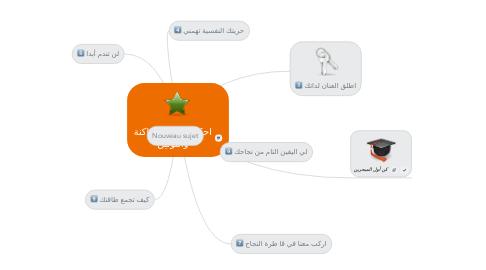 Mind Map: احكام النون الساكنة والتونين