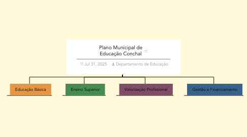 Mind Map: Plano Municipal de Educação Conchal