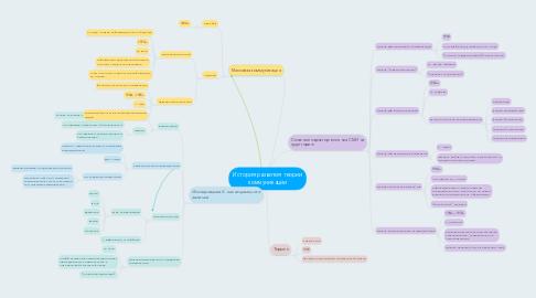 Mind Map: История развития теории коммуникации