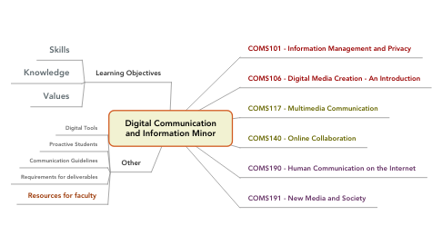 Mind Map: Digital Communication and Information Minor
