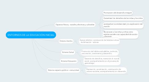 Mind Map: ENTORNOS DE LA EDUCACIÓN INICIAL