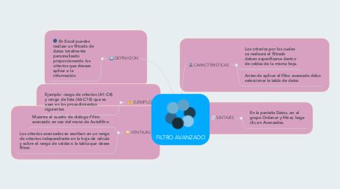 Mind Map: FILTRO AVANZADO