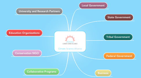 Mind Map: Climate Science Alliance