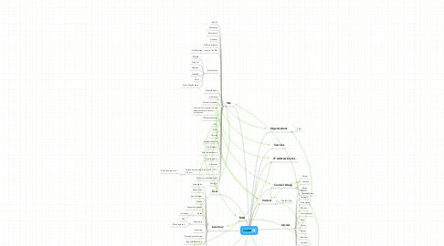 Mind Map: SiteDB