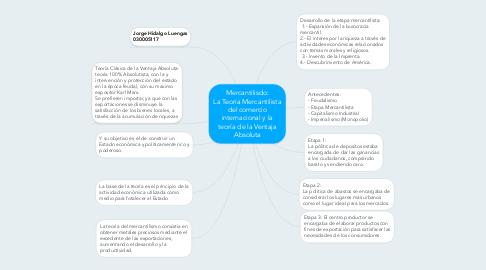 Mind Map: Mercantilisdo: La Teoria Mercantilista del comercio internacional y la teoría de la Ventaja Absoluta