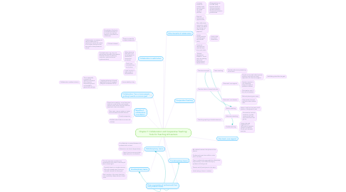 Mind Map: Chapter 7: Collaboration and Cooperative Teaching: Tools for Teaching All Learners