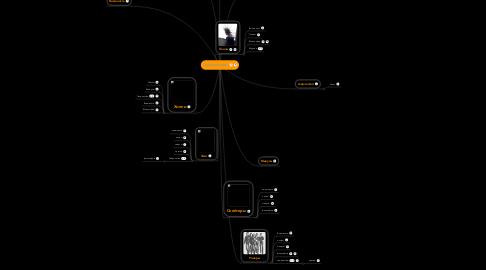 Mind Map: Субкультуры