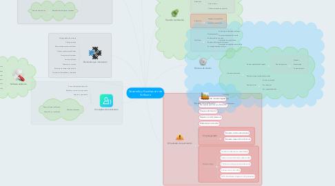Mind Map: Desarrollo y Reutilización de Software