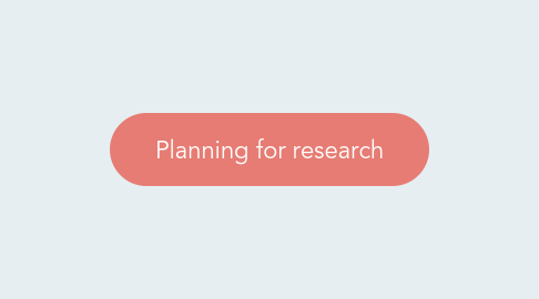Mind Map: Planning for research