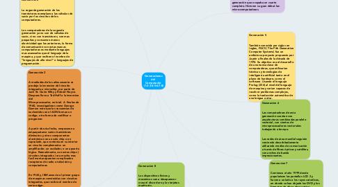 Mind Map: Generaciones del  Computador  (1-2-3-4-5-6-7-8)
