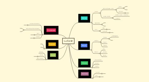 Mind Map: La forêt