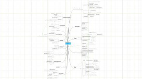 Mind Map: OER use/reuse landscape