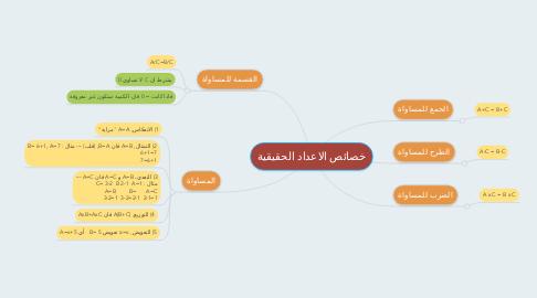 Mind Map: خصائص الاعداد الحقيقية