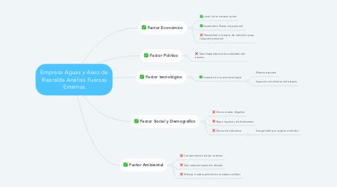 Mind Map: Empresa Aguas y Aseo de Risaralda Análisis Fuerzas Externas
