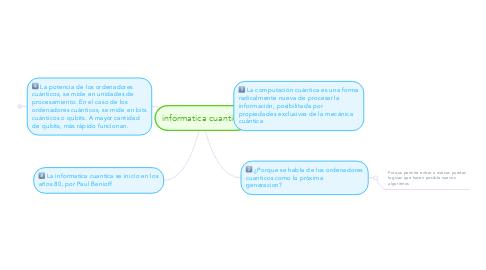Mind Map: informatica cuantica