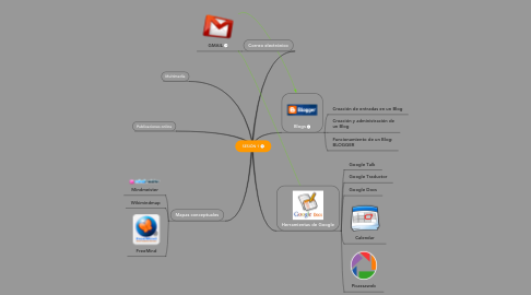 Mind Map: SESIÓN 1