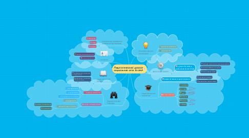 Mind Map: Педагогический дизайн социальной сети Scratch