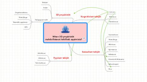 Mind Map: Miten 3D ympäristöt  mahdollistavat leikillistä oppimista?