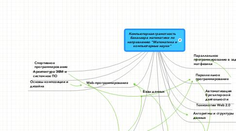 """Mind Map: Компьютерная грамотность бакалавра математики по направлению """"Математика и компьютерные науки"""""""
