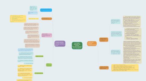 Mind Map: ИЗУЧЕНИЕ ЛЕКСИКИ НА УРОКАХ РУССКОГО ЯЗЫКА В 5-7 КЛАССАХ