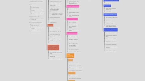 Mind Map: PLAN SALUD SURA