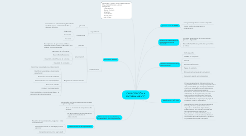 Mind Map: CAPACITACIÓN Y ENTRENAMIENTO