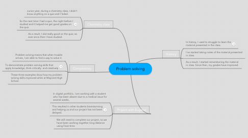 Mind Map: Problem solving