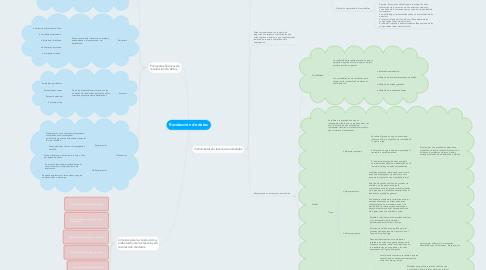 Mind Map: Recolección de datos