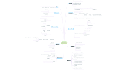 Mind Map: Oxicodona